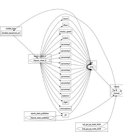 E-Puck - GCtronic wiki